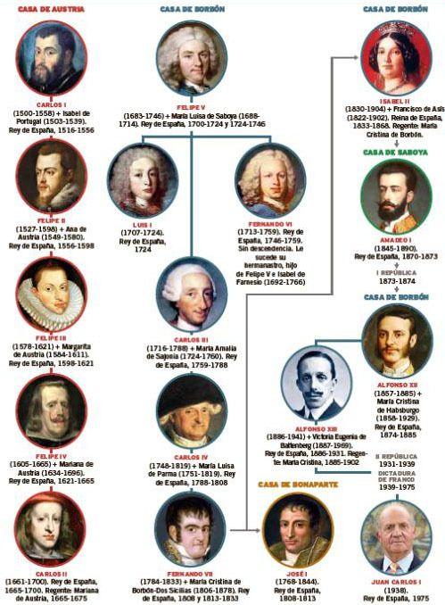 árbol genealógico borbones