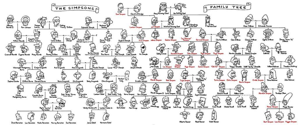 árbol genealógico completo de los simpsons