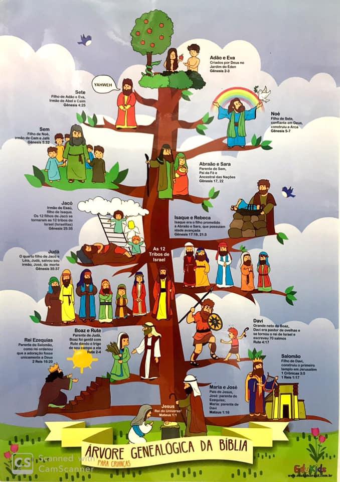 árbol genealógico de jesus en imagenes