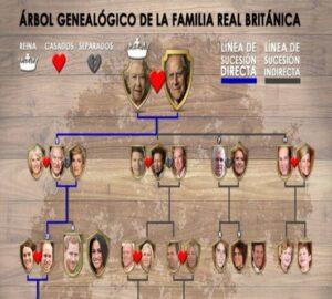 Árbol genealógico familia real Inglesa