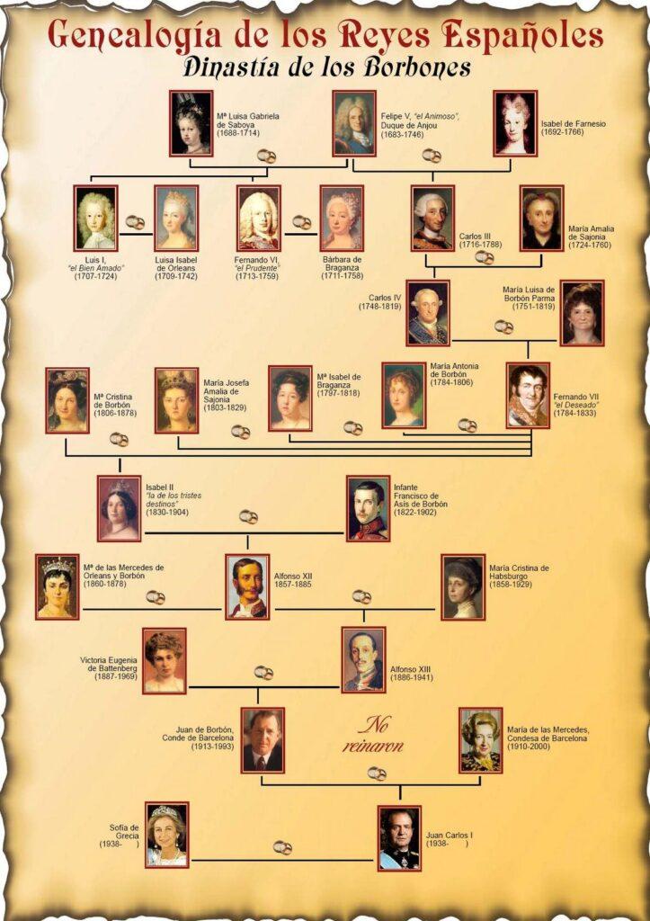 árbol genealógico de los reyes de españa