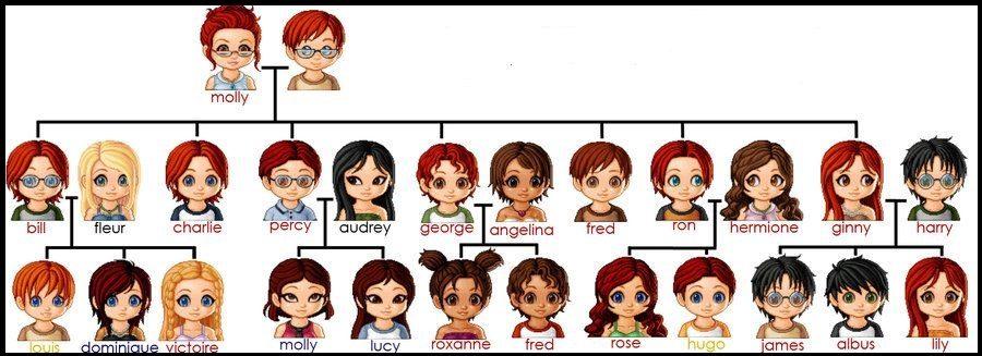 árbol genealógico familia weasley