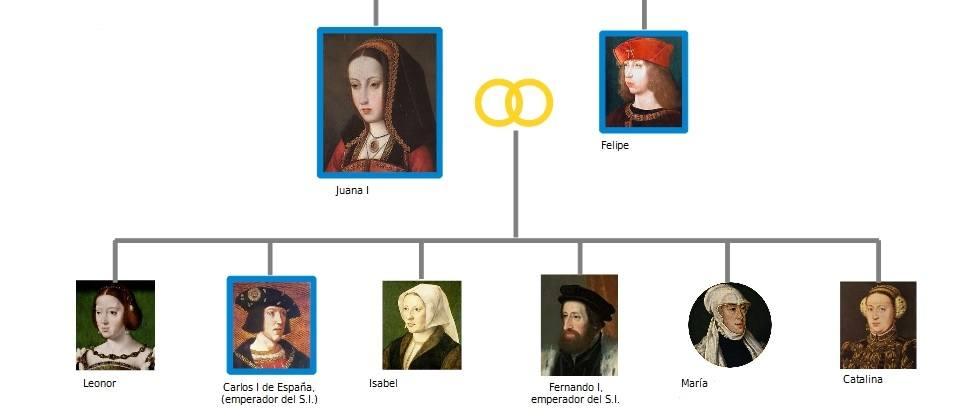 árbol genealógico hijos de Juana la Loca