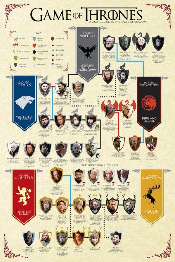árbol genealógico juego de tronos