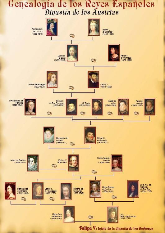 árbol genealógico reyes católicos