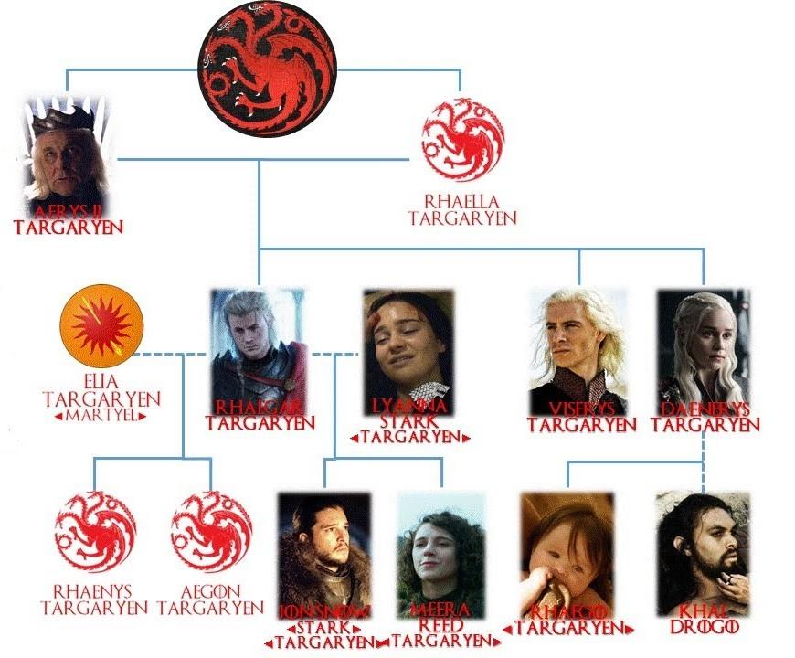 árbol genealógico targaryen