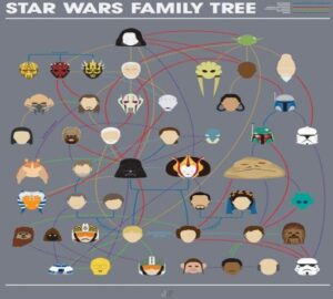 Árbol genealógico Star Wars
