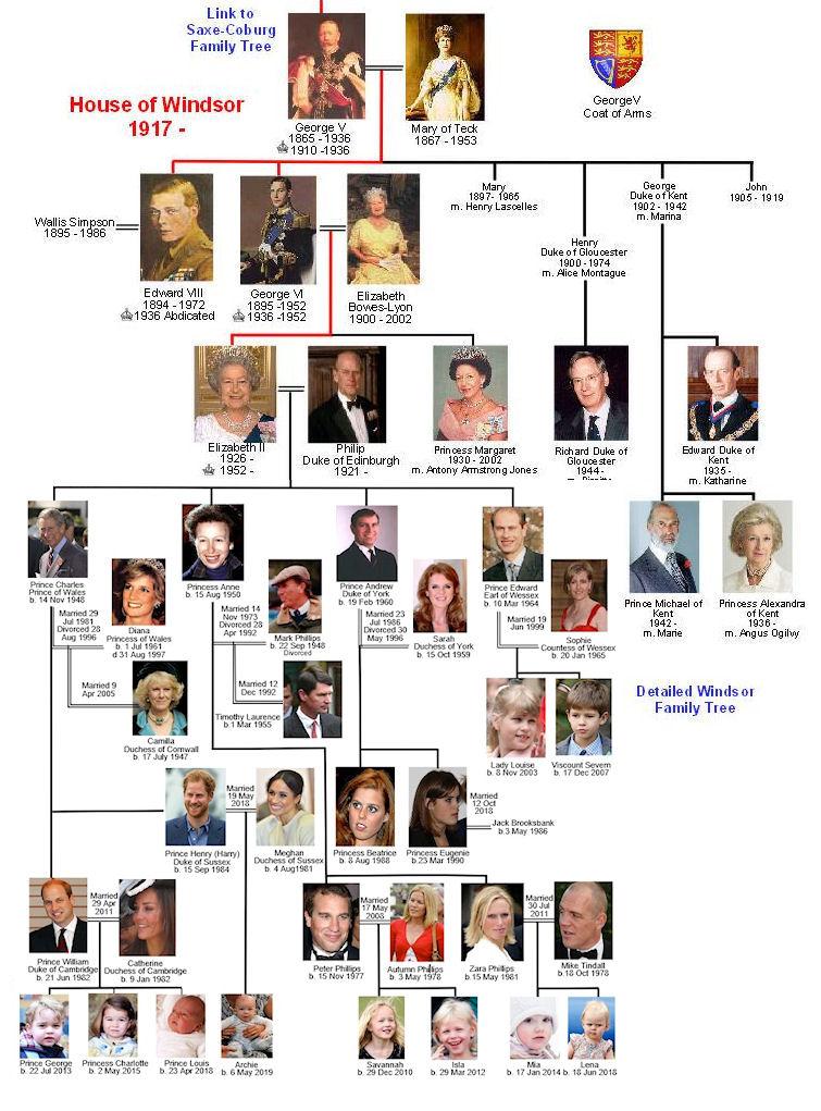 arbol genealogico familia real britanica