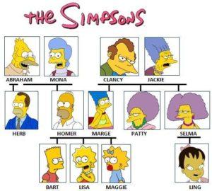 �rbol genealógico de los Simpsons