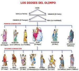 �rbol genealógico de los dioses griegos