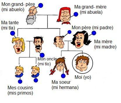 mimebros de la familia en francés