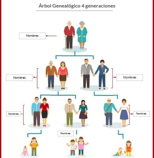 modelo árbol genealógico 4 generaciones word