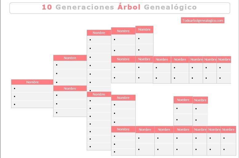plantilla 10 generaciones arbol genealogico word